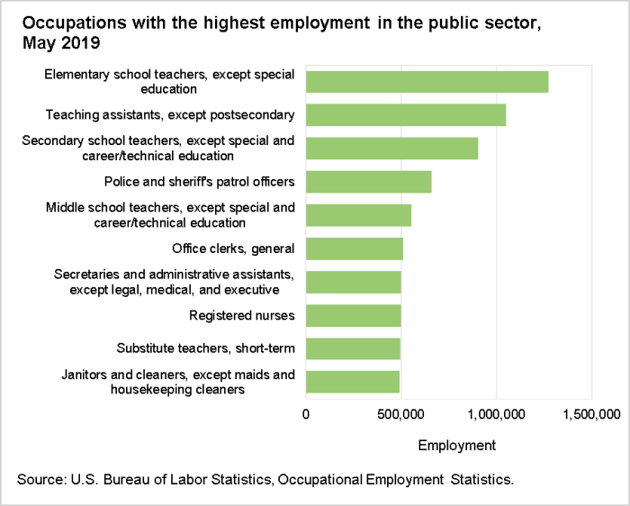 Occupations with the highest employment in the public sector, May 2019