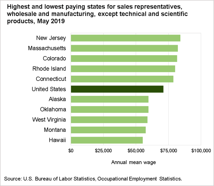 Highest and lowest paying states for sales representatives, wholesale and manufacturing, except technical and scientific products, May 2019