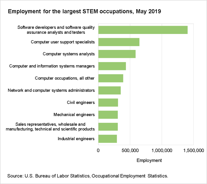 Employment for the largest STEM occupations, May 2019