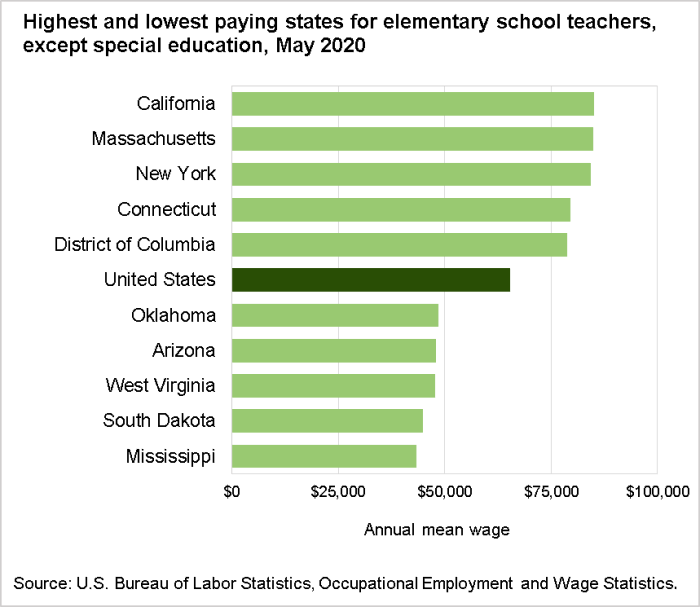 Highest and lowest paying states for elementary school teachers, except special education, May 2020