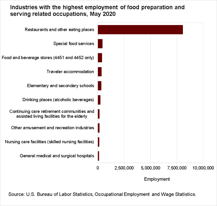 Industries with the highest employment of food preparation and serving related occupations, May 2020
