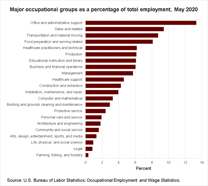 Major occupational groups as a percentage of total employment, May 2020