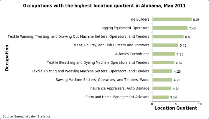 Occupations with the highest location quotients in Alabama, May 2011