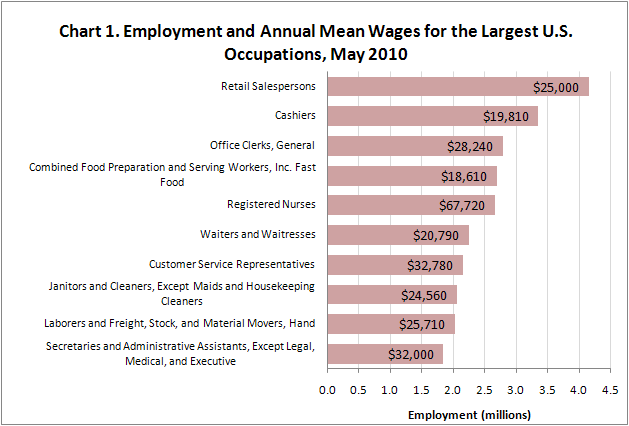Chart 1. Employment and mean wages for the largest U.S. occupations, May 2010
