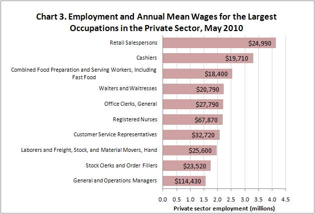 Chart 3. Employment and Annual Mean Wages for the Largest Occupations in the Private Sector, May 2010