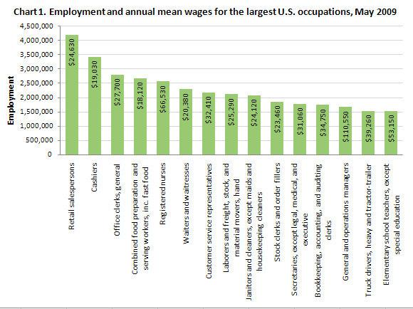 Employment and annual mean wages for the largest U.S. occupations, May 2009