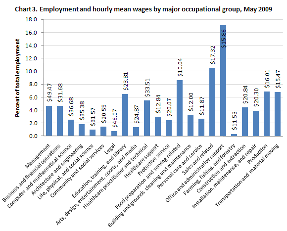 Employment and hourly mean wages by major occupational group, May 2009