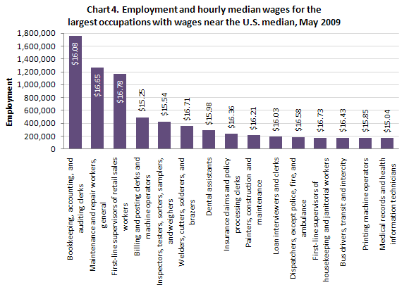 Employment and hourly median wages for the largest occupations with wages near the U.S. median, May 2009