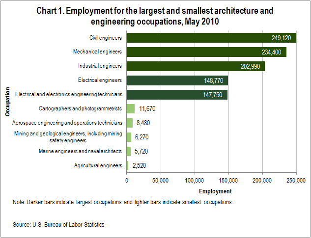 Chart 1. Employment for the largest and smallest architecture and engineering occupations, May 2010