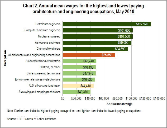 Chart 2. Annual mean wages for the highest and lowest paying architecture and engineering occupations, May 2010
