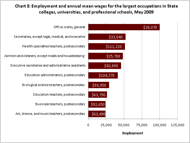 Employment and annual mean wages for the largest occupations in State colleges, universities, and professional schools, May 2009