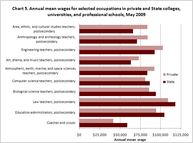 Annual mean wages for selected occupations in private and State colleges, universities, and professional schools, May 2009