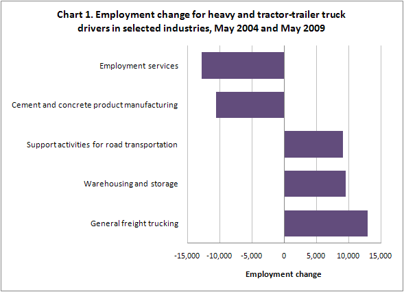 Chart 1. Employment change for heavy and tractor-trailer truck drivers in selected industries, May 2004 and May 2009