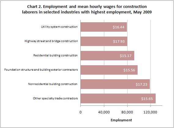 Chart 2 employment and mean hourly wages for construction laborers in