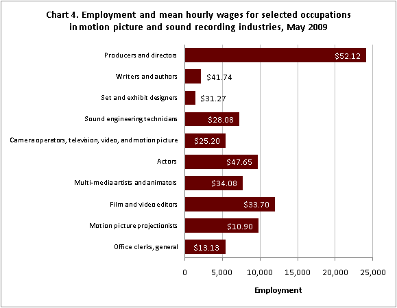 Chart 4. Employment and mean hourly wages for selected occupations in motion picture and sound recording industries, May 2009