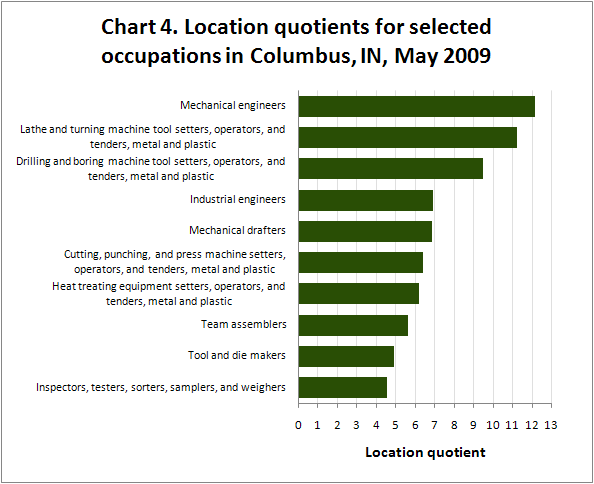 Chart 4. Location quotients for selected occupations in Columbus, IN, May 2009