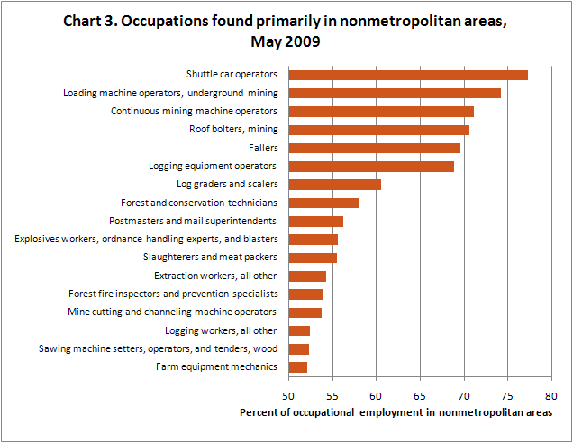 Attractive Occupations Found Primarily In Nonmetropolitan Areas, May 2009