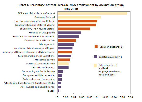 Chart 1. Percentage of total Riverside MSA employment by occupation group, May 2010