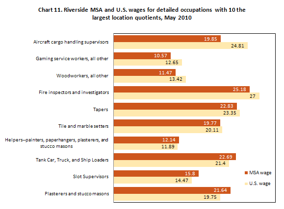 Chart 11. Riverside MSA and U.S. wages for detailed occupations with 10 the largest location quotients, May 2010