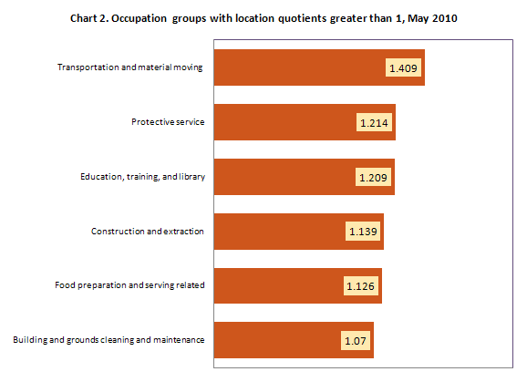 Chart 2. Occupation groups with location quotients greater than 1, May 2010