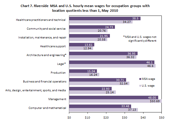 Chart 7. Riverside MSA and U.S. hourly mean wages for occupation groups with location quotients less than 1, May 2010