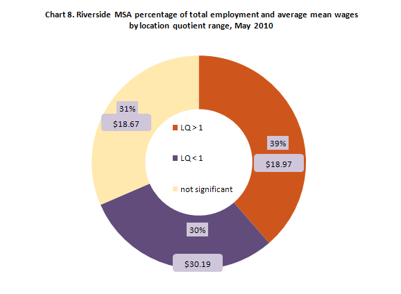 Chart 8. Riverside MSA percentage of total employment and average mean wages  by location quotient range, May 2010