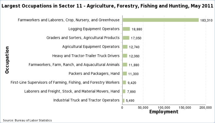 Charts of the largest occupations in each industry, May 2015