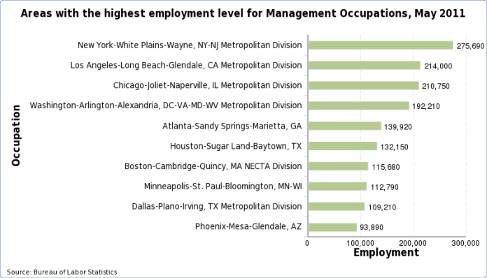 Charts of the areas with the highest employment level for each occupation, May 2016