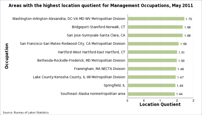 Charts of the areas with the highest location quotient for each occupation, May 2015