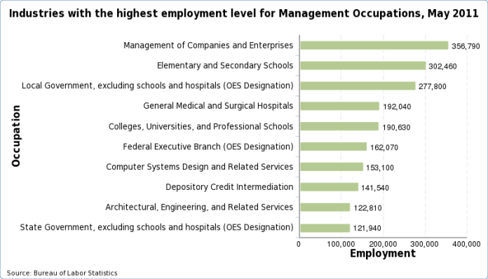 Charts of the industries with the highest employment level for each occupation, May 2013