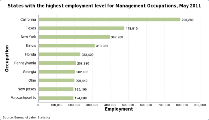 Charts of the states with the highest employment level for each occupation, May 2016