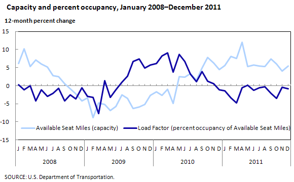 Capacity and percent occupancy, January 2008–December 2011