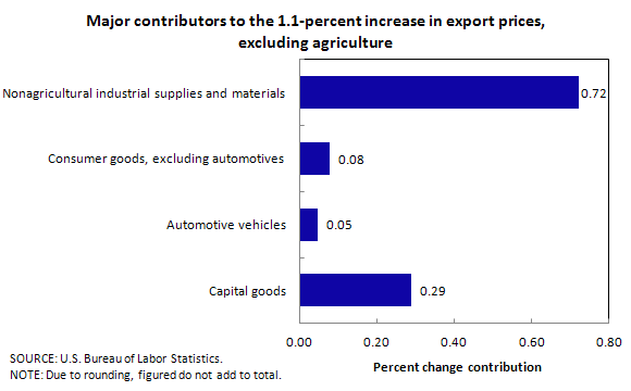 Major contributors to the 1.1-percent increase in export prices, excluding agriculture