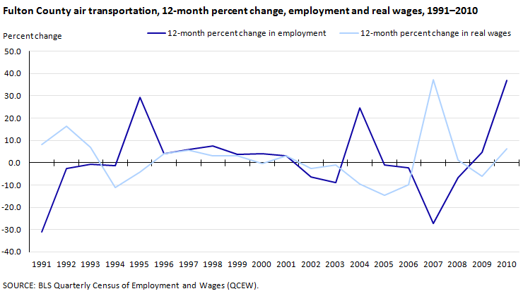Fulton County air transportation, 12-month percent change, employment and real wages, 1991-2010