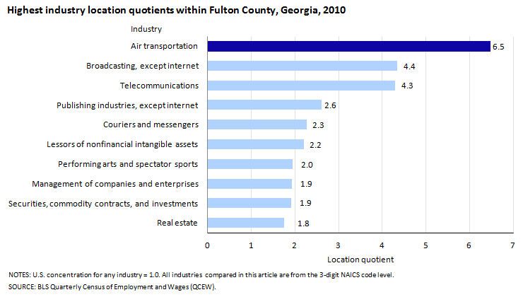 Highest industry location quotients within Fulton County, Georgia, 2010