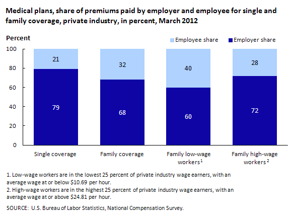 Medical plans: Share of premiums paid by employer and employee for single and family coverage, private industry, in percent, March 2012