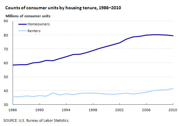 Counts of consumer units by housing tenure, 1986–2010