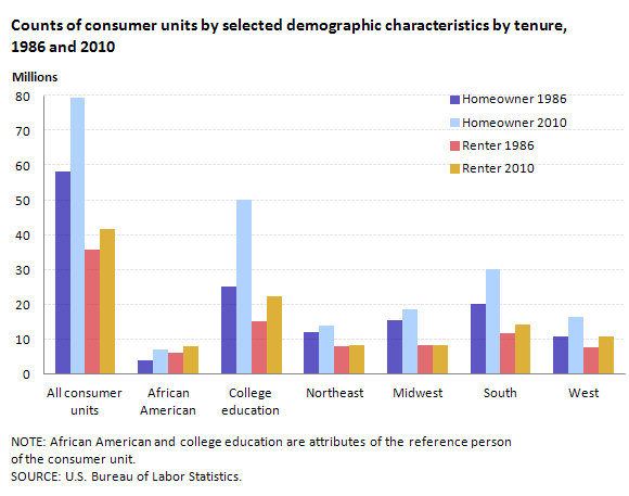 Counts of consumer units by selected demographic characteristics by tenure, 1986 and 2010