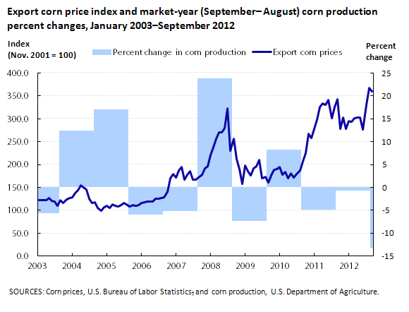 Export corn price index and market-year (Sept.– Aug.) corn production percent changes, January 2003–September 2012