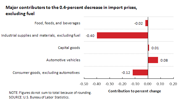 Major contributors to the 0.4-percent decrease in import prices, excluding fuel