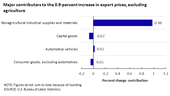 Major contributors to the 0.9-percent increase in export prices, excluding agriculture