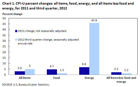 CPI-U percent changes: all items, food, energy, and all items less food and energy, for 2011 and second quarter, 2012
