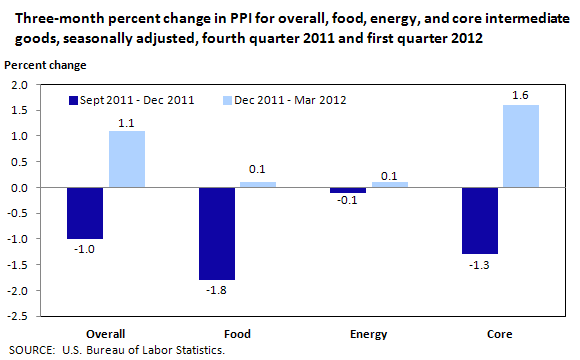 Three-month percent change in PPI for overall, food, energy, and core intermediate goods, seasonally adjusted, fourth quarter 2011 and first quarter 2012