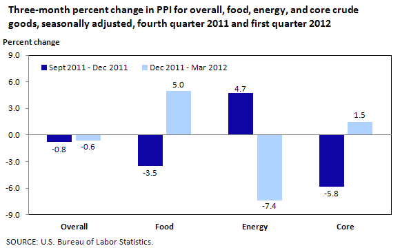Three-month percent change in PPI for overall, food, energy, and core crude goods, seasonally adjusted, fourth quarter 2011 and first quarter 2012
