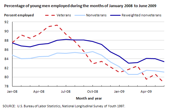 Employment, college enrollment, and training of young male veterans and nonveterans during the recent recession