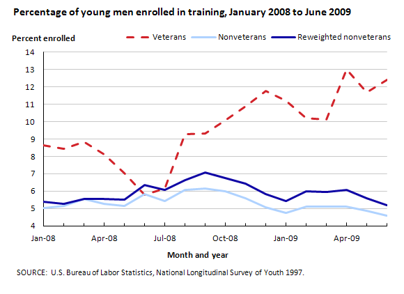 Percentage of young men enrolled in training, January 2008 to June 2009