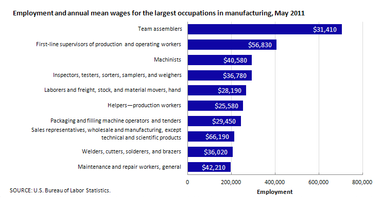 Employment and annual mean wages for the largest occupations in manufacturing, May 2011