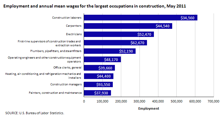 Employment and annual mean wages for the largest occupations in construction, May 2011