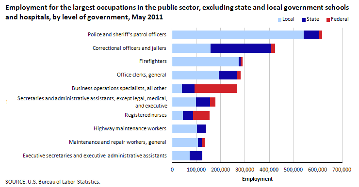Employment for the largest occupations in the public sector, excluding state and local government schools and hospitals, by level of government, May 2011
