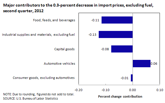 Major contributors to the 0.3-percent decrease in import prices, excluding fuel, second quarter, 2012